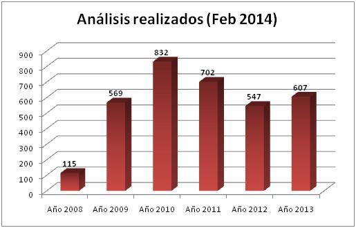 Analisis Realizados Feb2014