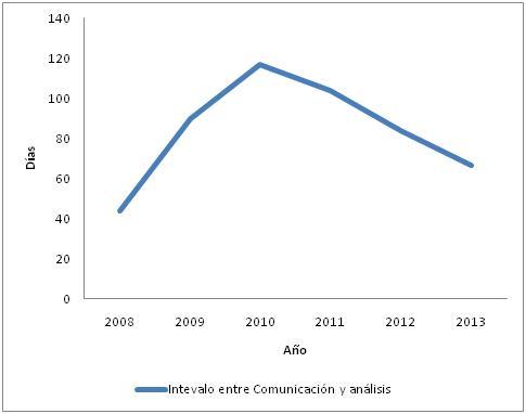 Intervalo comunicacionanalisis feb2014