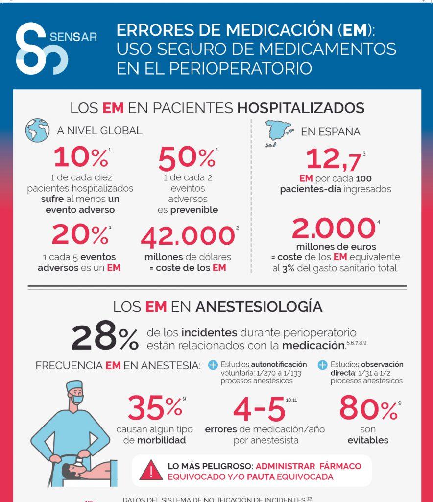 Infografía errores medicación